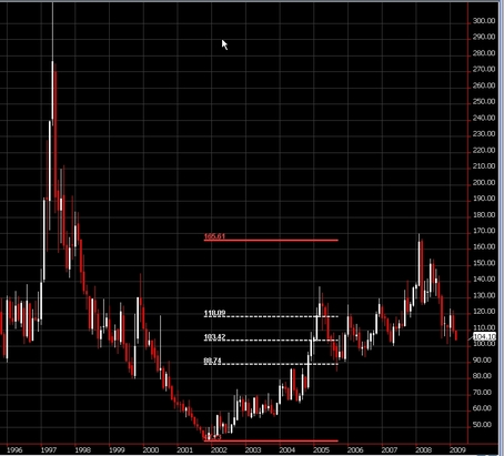 Front Month Continuation Chart of Coffee