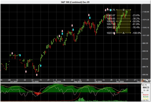 sp500-dec12009.png