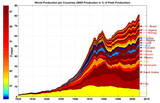 oil production by country - 2005
