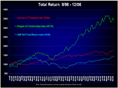 Jim Rogers Index Fund Comparison