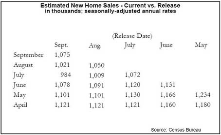 Estimated New Home Sales