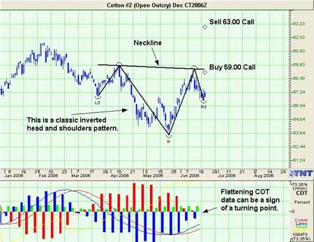 Cotton Futures Trade Idea