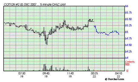cottondec2007_plot.jpg