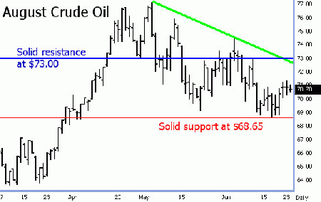 August Crude Oil Futures