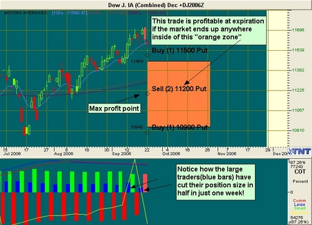 Dow Trade Recommendation