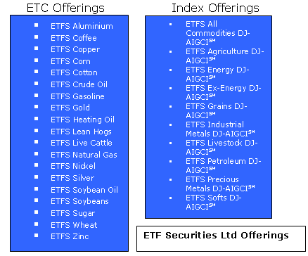 ETF Commodity Trader