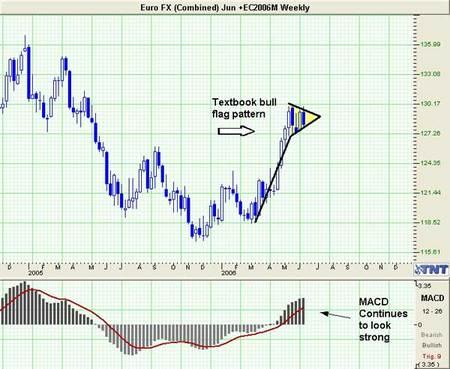 Euro FX Trade