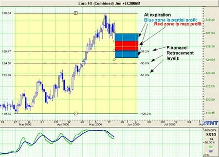 Euro Currency Trade
