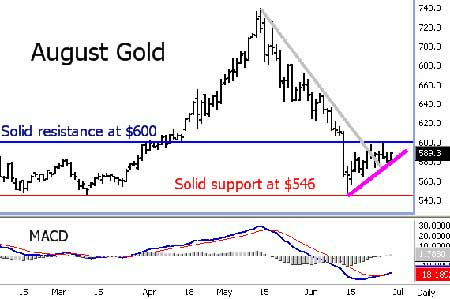 Gold Bulls Working on Price Uptrend
