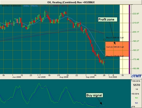 Heating Oil Trade