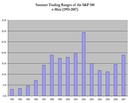summer trading ranges