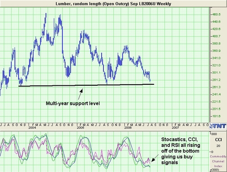 Lumber Trade Recommendation