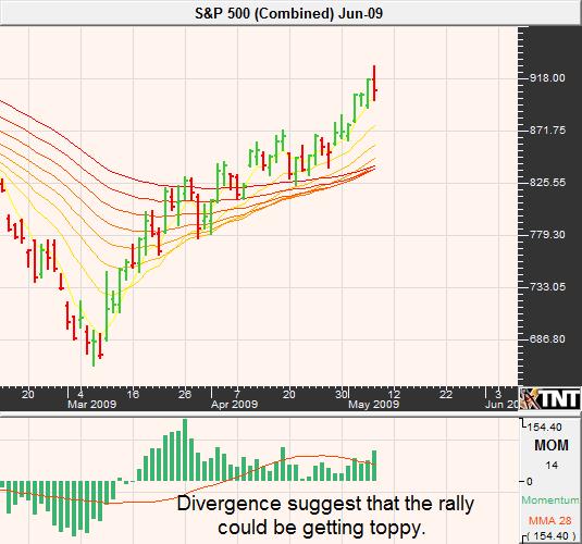 May 8 S&P 500