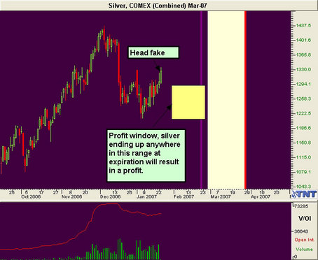 Silver Futures March of 2007