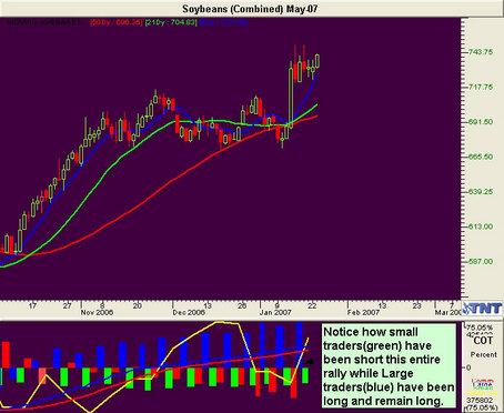 Soybean  Futures May 07.jpg