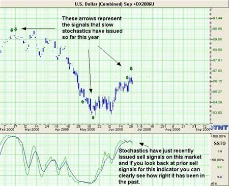 US Dollar Index Trade