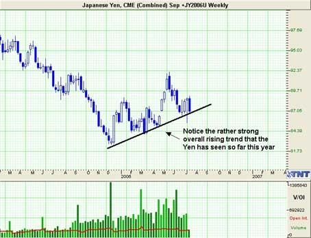 Yen Futures September