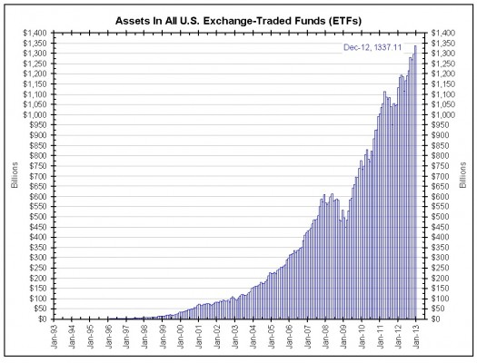Assets in all US Exchange Traded Funds