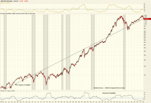 S&P 500, 50 year monthly chart
