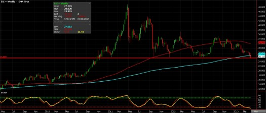 Silver futures chart, April 12, 2013