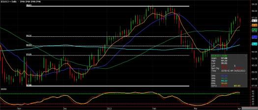 Crude Oil Futures for April 2, 2013