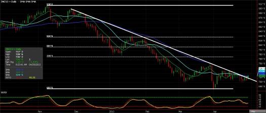 Wheat Futures chart, April 29, 2013