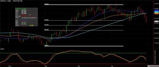 US Dollar Index Futures chart, April 30, 2013