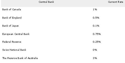 Dollar Index Comparison Chart