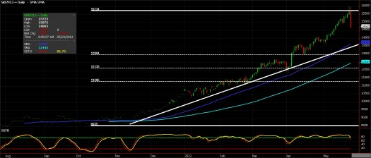 Nikkei Futures chart, May 23, 2012