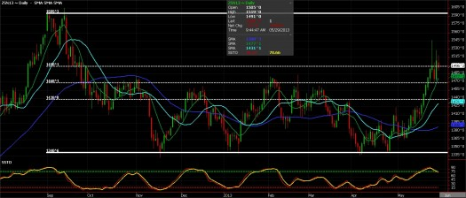 Soybean Futures, May 29, 2013
