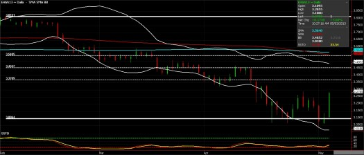 Copper Futures chart, May 4, 2013
