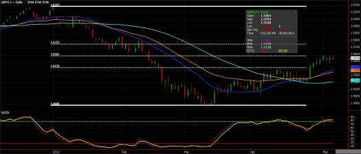 British Pound Futures chart, May 6, 2013