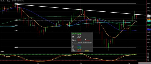 Crude Oil Futures chart, May 7, 2013