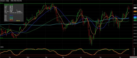 Crude Oil Futures, June 18, 2013