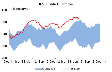 U.S. Crude Oil Stocks