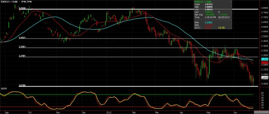Copper Futures, June 25, 2013