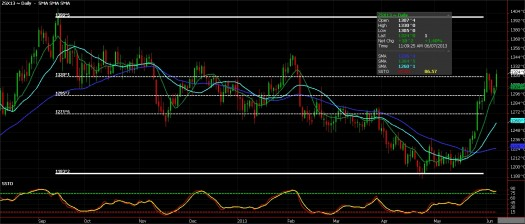 Soybean Futures, June 7, 2013