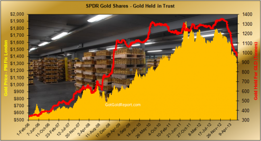 The Option Queen Letter chart for spdr gold shares
