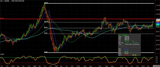 Crude Oil Futures, July 10 2013