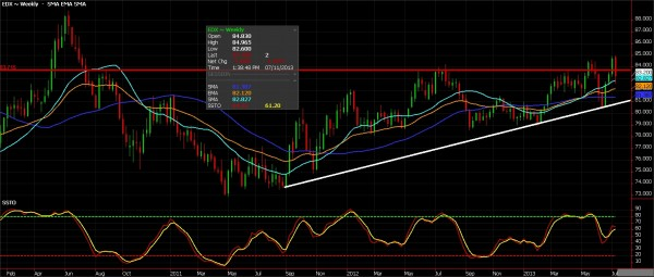 U.S Dollar Index Weekly, July 11, 2013