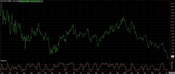 Crude Oil Options Trade, July 12, 2013
