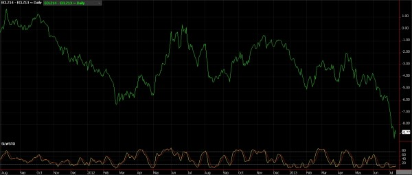 crude oil futures, July 12, 2013