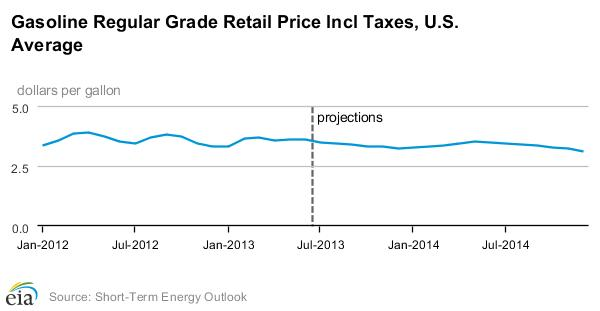 Gasoline Retail Prices for Regular Grade