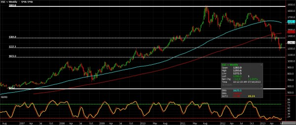 Gold Futures, July 16, 2013