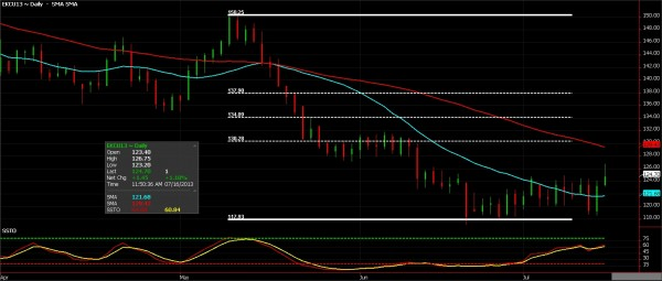 Coffee Futures, July 16, 2013