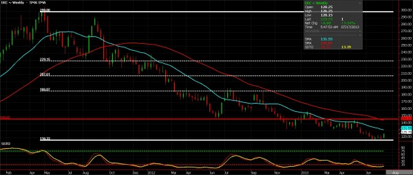 Coffee Futures chart, weekly, July 17, 2013