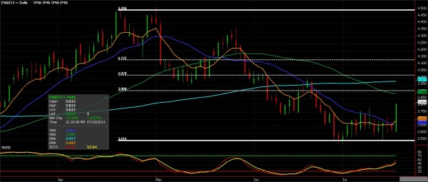 Natural Gas Futures, July 18, 2013