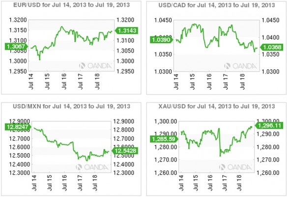 Commodity currencies charts, July 20, 2013