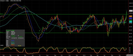 crude oil futures, July 3, 2013