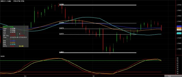 British Pound Futures, July 30, 2013